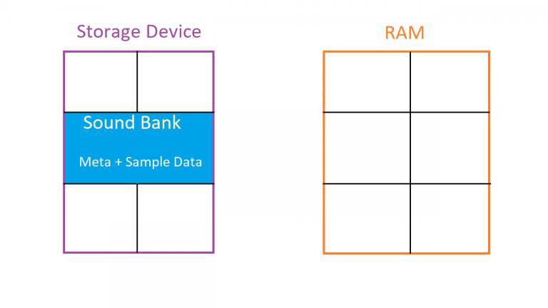 Storgae and Ram Before